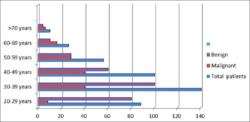 Figure 2: Bar chart for age group distribution of histopathological lesions