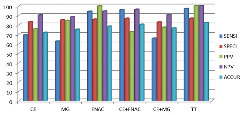 Figure 3: Graphical depiction of statistical parameters of diagnostic modalities alone and in combination. SENSI: Sensitivity, CE: Clinical examination, SPECI: Specificity, MG: Mammography, PPV: Positive predictive value, FNAC: Fine-needle aspiration cytology, NPV: Negative predictive value, TT: Triple test, ACCUR: Accuracy